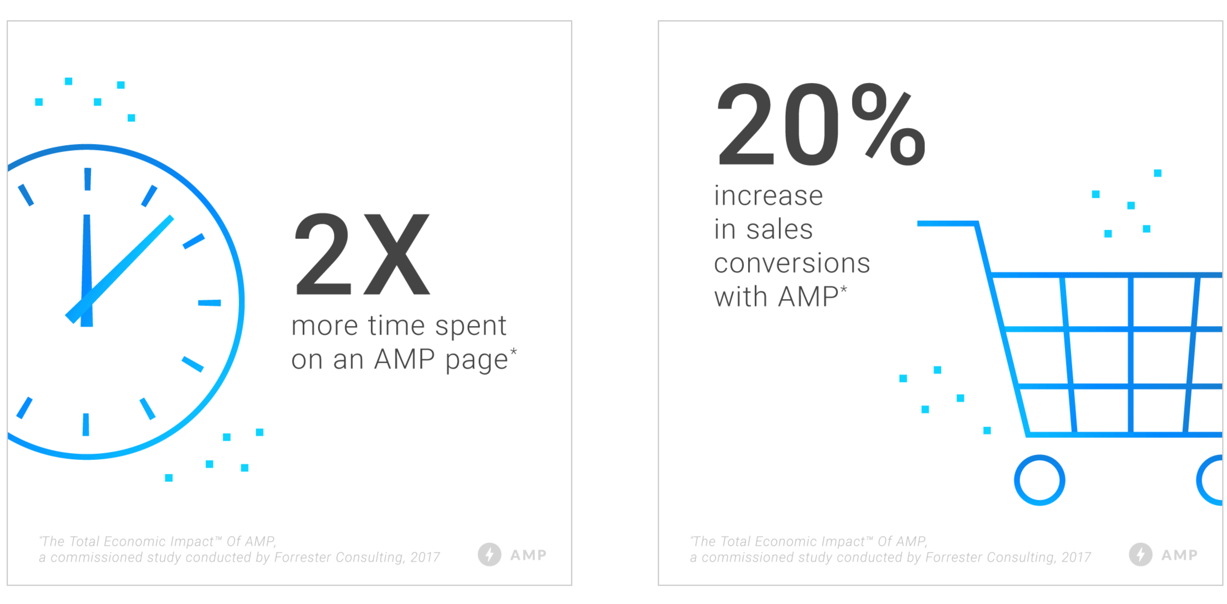 AMP Increase in Sales and Time Spend