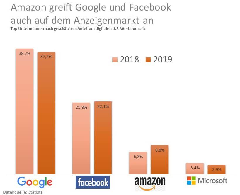 Grafik Amazon Ads 2019 Marktanteil