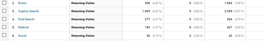 Analytics Nutzertyp Wiederkehrende Besucher