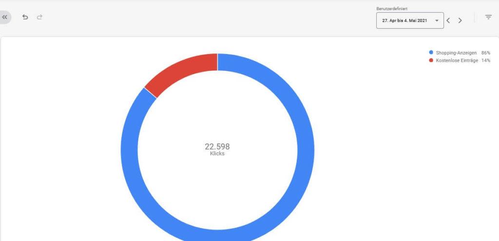 Anteil Klicks kostenloser Einträge Google Shopping