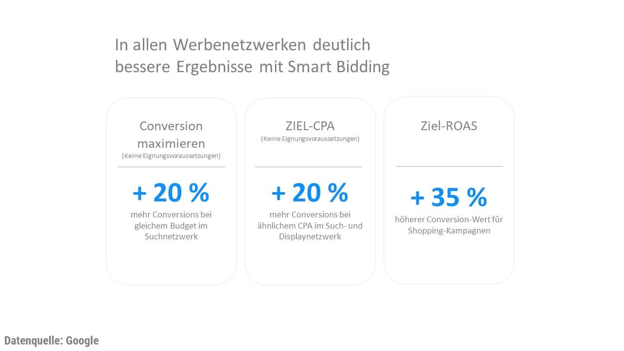 Grafik: Bessere KPIs durch Smart Bidding