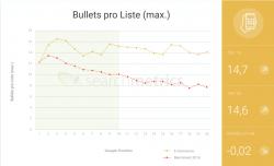 Anzahl der Bulletpoints auf E-Commerce Seiten Searchmetrics