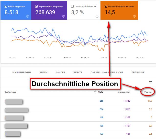 Durchschnittliche Position Google Search Console