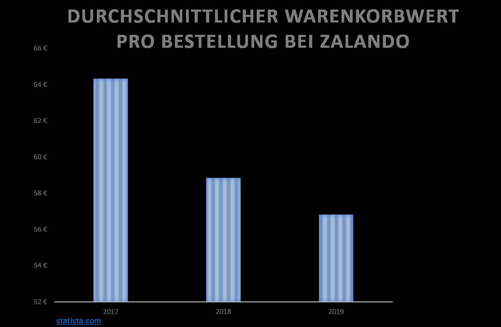 Durchschnittlicher Warenkorbwert pro Bestellung bei Zalando