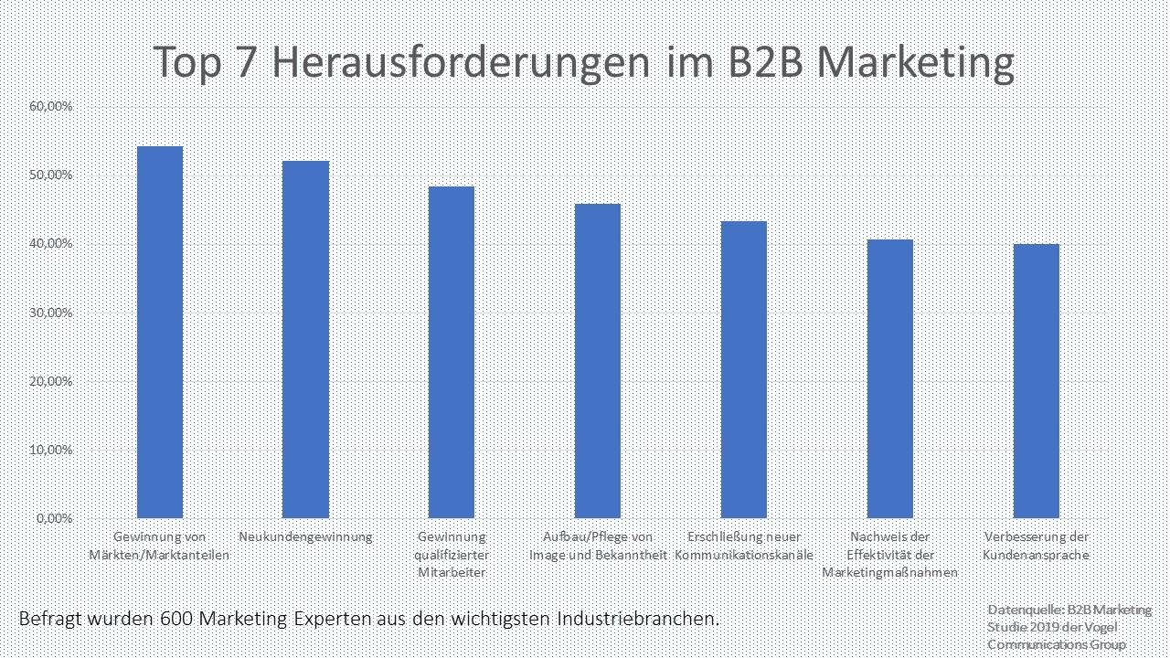 Bild Herausforderungen im B2B Marketing