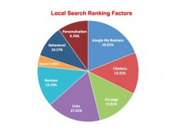 MOZ - Local Search Ranking Factors