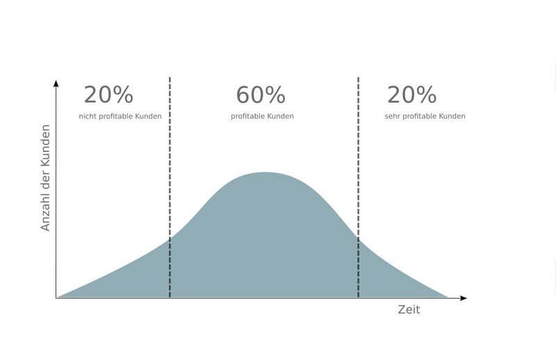 Profitabilität Kunden