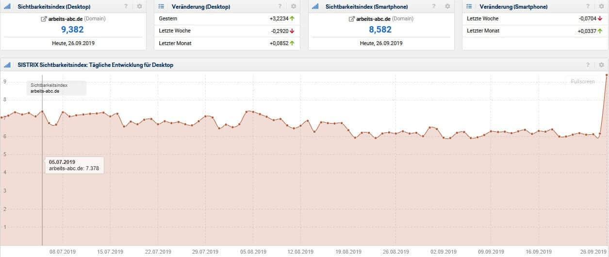 Screenshot Sistrix Sichtbarkeitsindex arbeits-abc.de