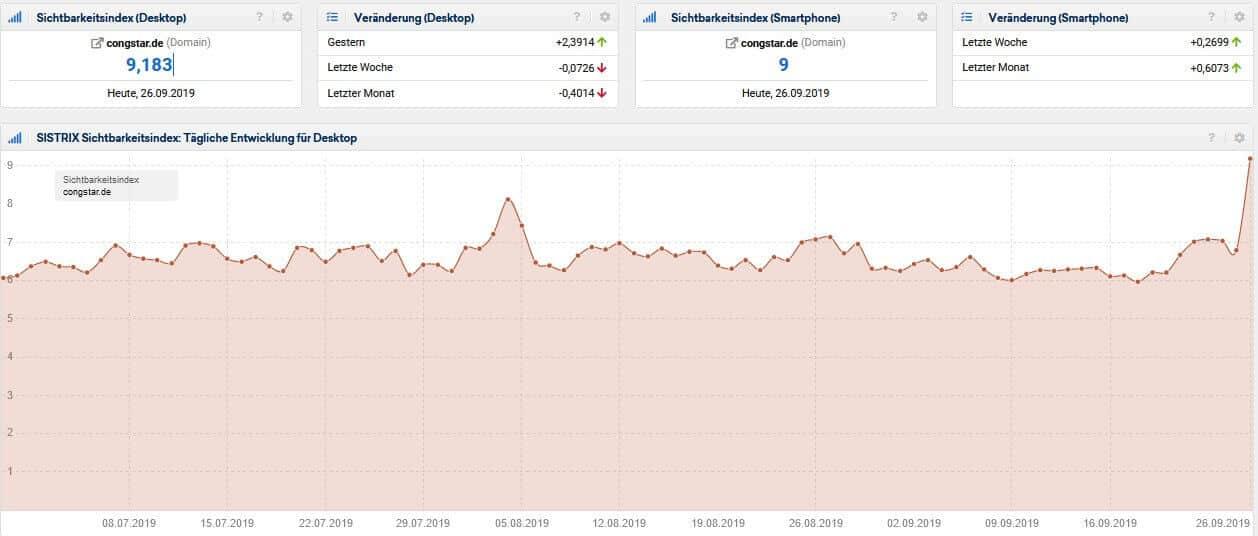 Screenshot Sistrix Sichtbarkeitsindex congstar.de