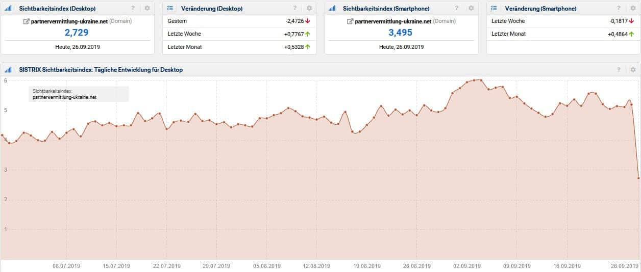 Screenshot Sistrix Sichtbarkeitsindex partnervermittlung-ukraine.net(