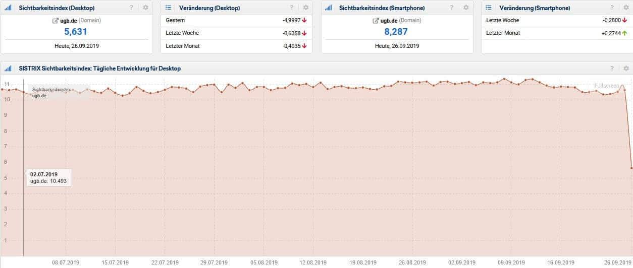 Screenshot Sistrix Sichtbarkeitsindex ugb.de
