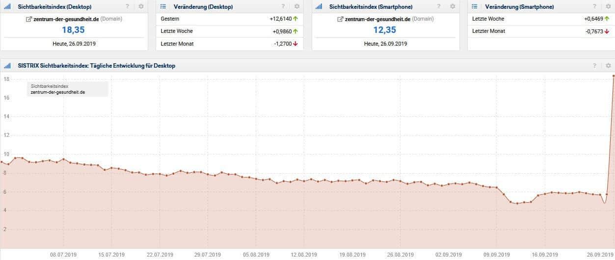 Screenshot Sistrix Sichtbarkeitsindex zentrum-der-gesundheit.de