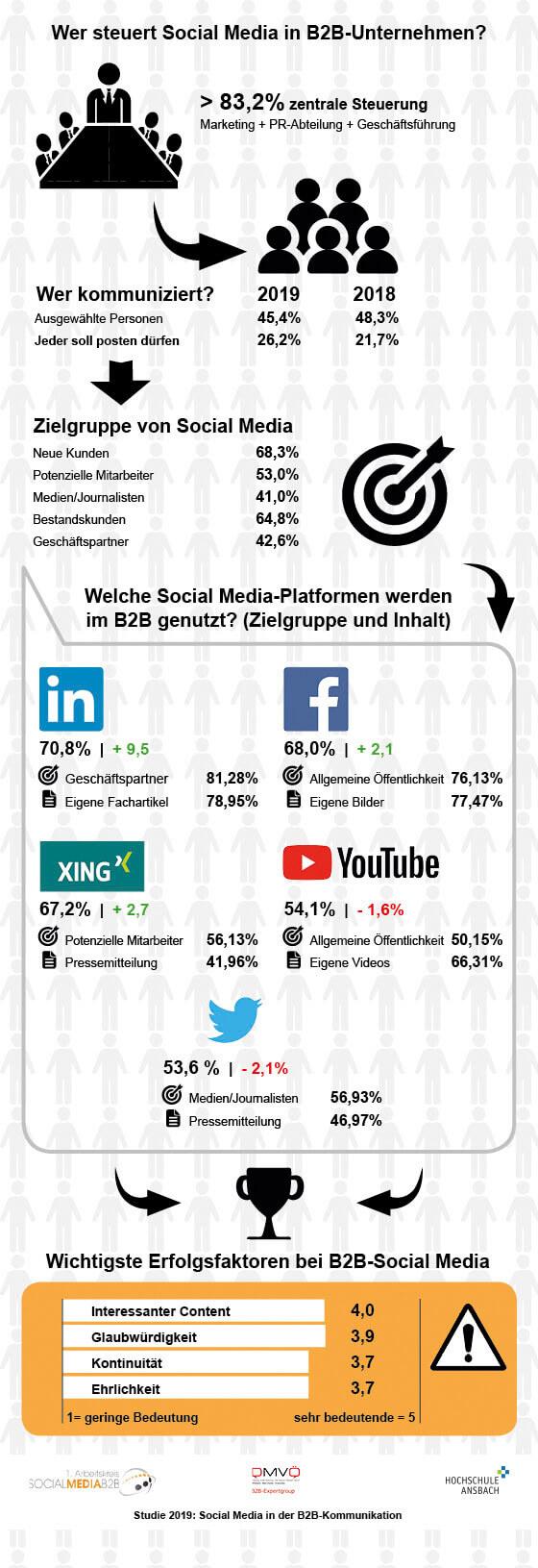 Infografik Ergebnisse Studie 2019 Erster Arbeitskreis für Social Media in der B2B-Kommunikation