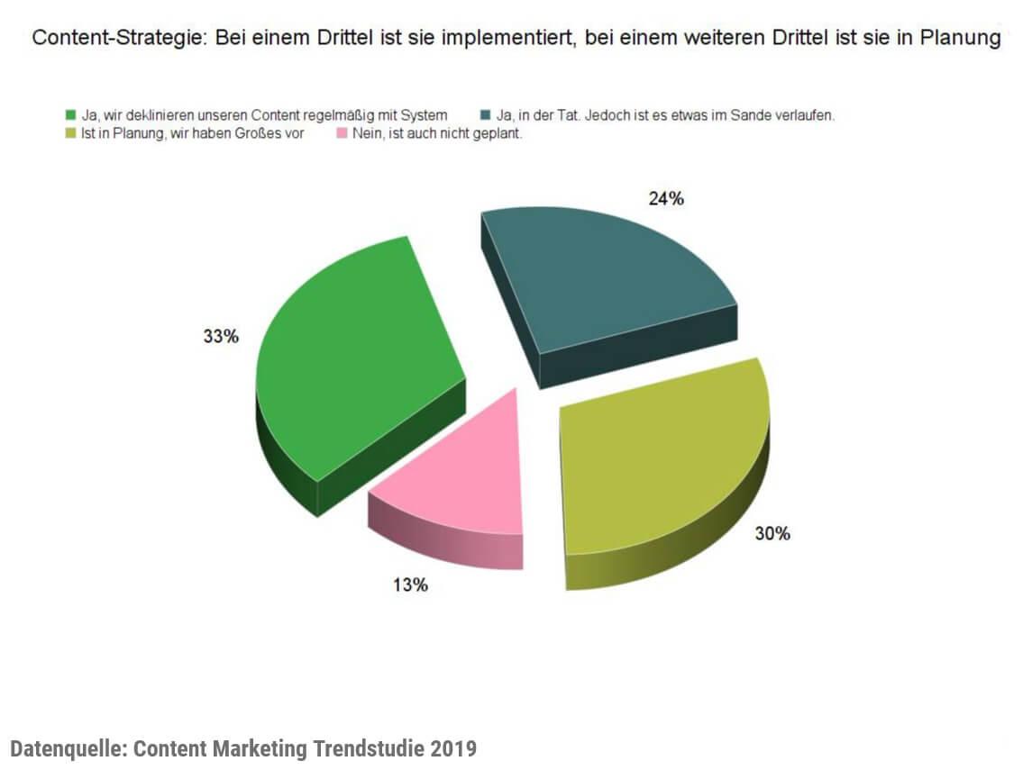 Umfrage Unternehmen mit Content Strategie