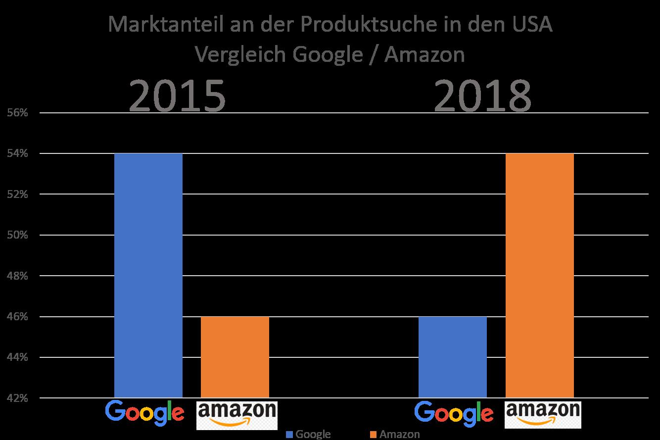 Vergleich Google Amazon Produktsuche