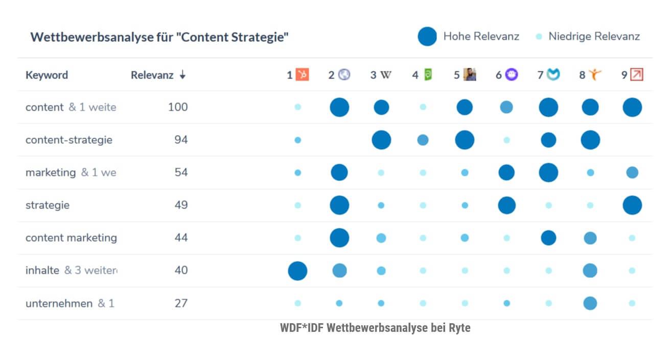 WDF*IDF Wettbewerbsanalyse bei Ryte